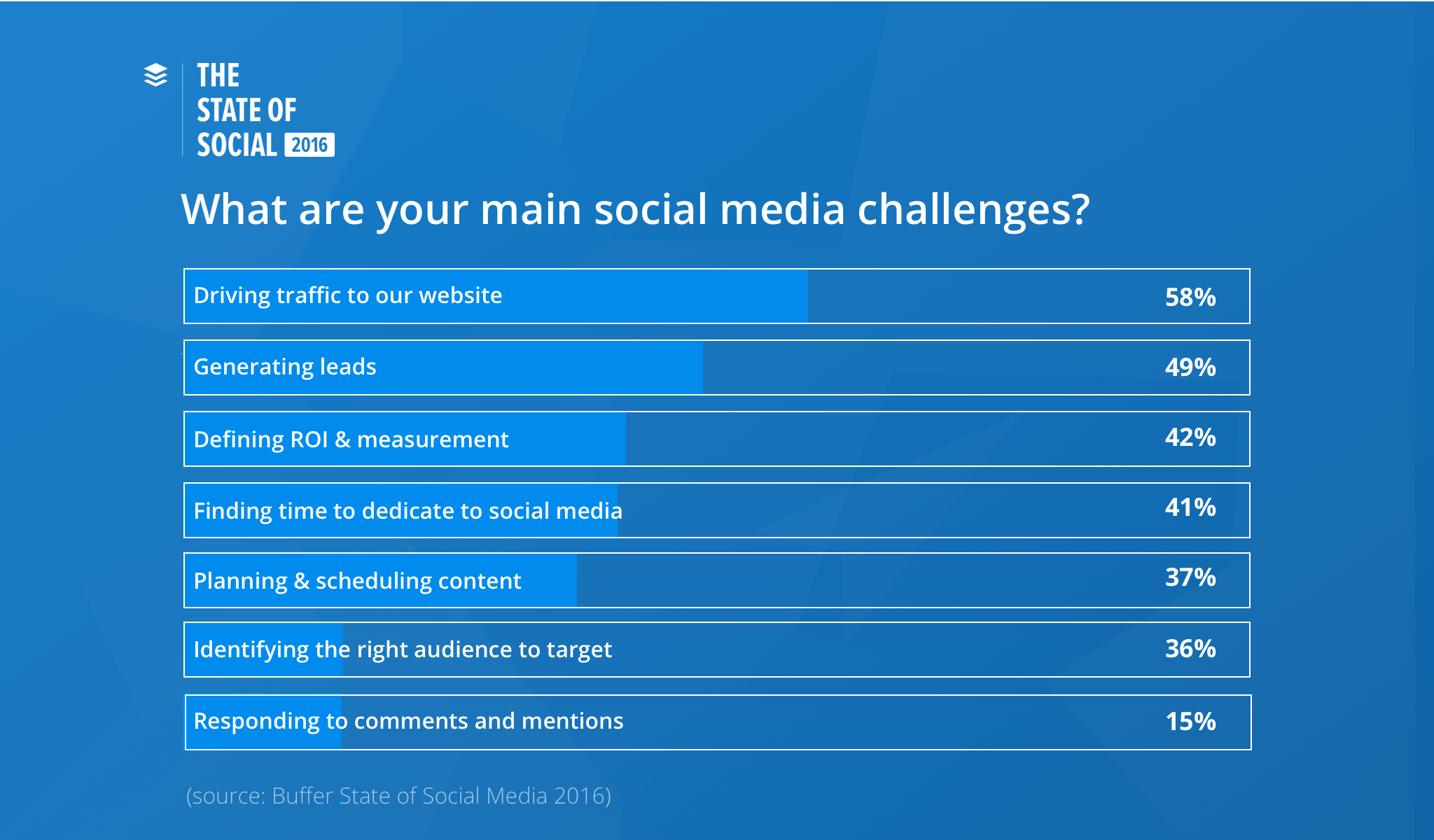 social challenges Here we try to enlist the top challenges which hinder social learning from becoming a reality in organizations.